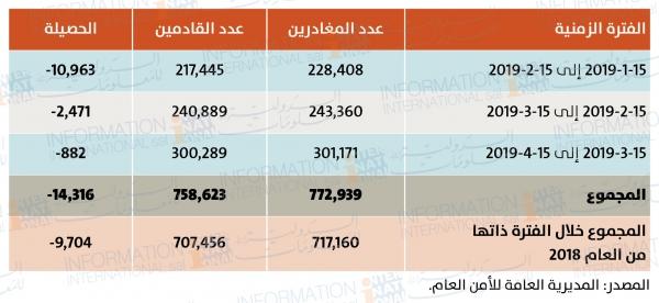 765a30c54 سفر اللبنانيين في الربع الأول من العام 2019: 14,316 غادروا ولم يعودوا