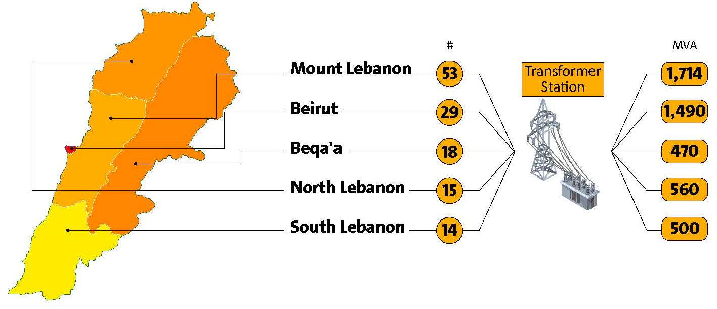Lebanon's insoluble electricity crisis (Part One)